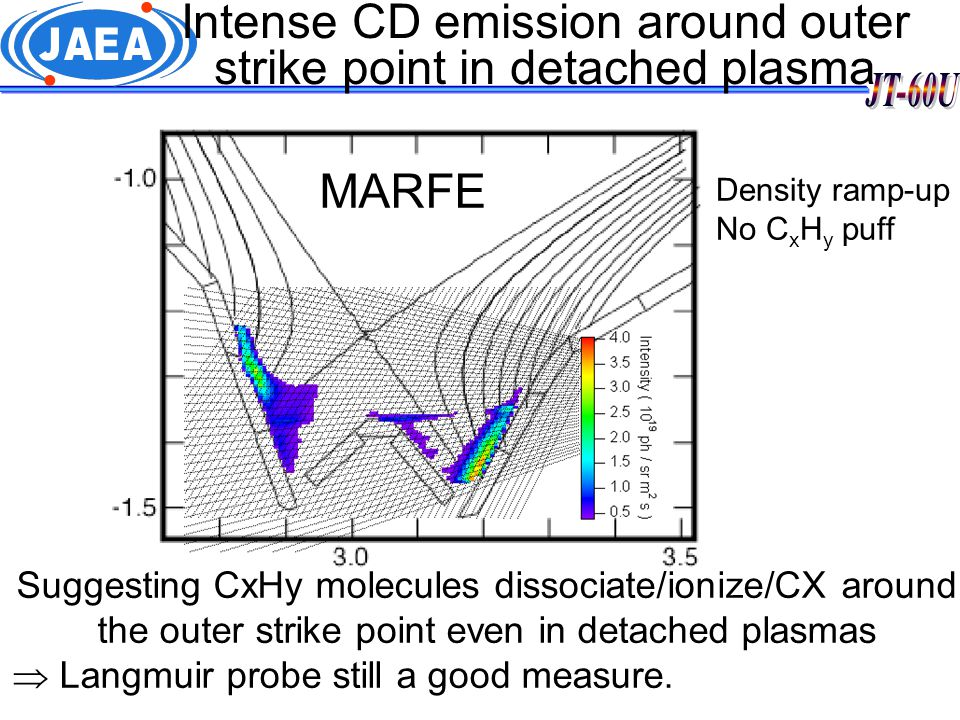 Intense CD emission around outer strike point in detached plasma Attached Detached MARFE Suggesting CxHy molecules dissociate/ionize/CX around the outer strike point even in detached plasmas  Langmuir probe still a good measure.