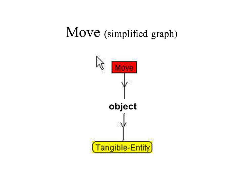 Move (simplified graph) object