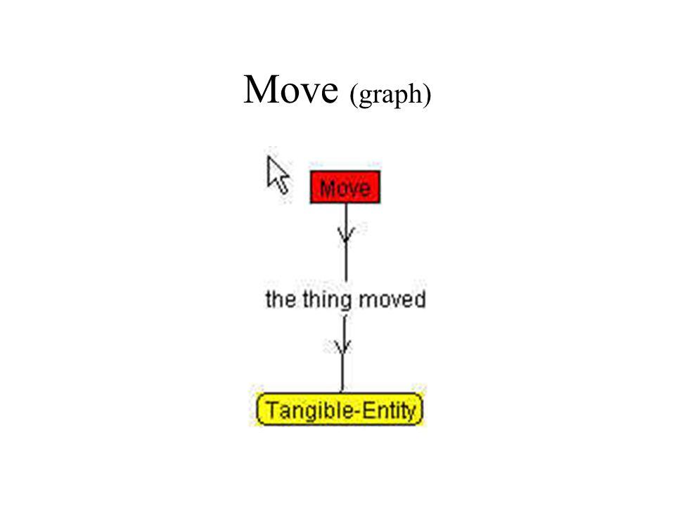 Move (graph)
