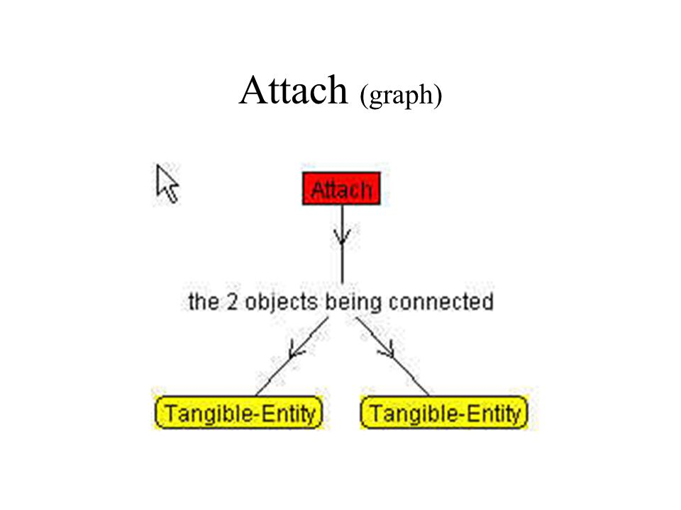 Attach (graph)