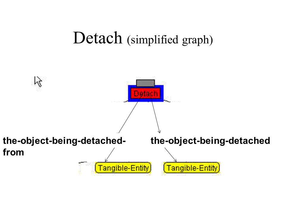Detach (simplified graph) the-object-being-detached- from the-object-being-detached