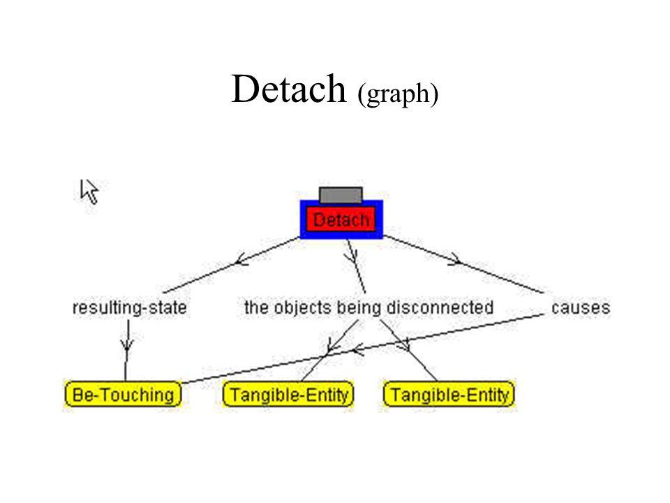 Detach (graph)