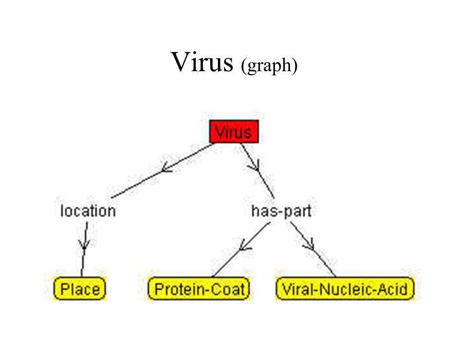 Virus (graph)