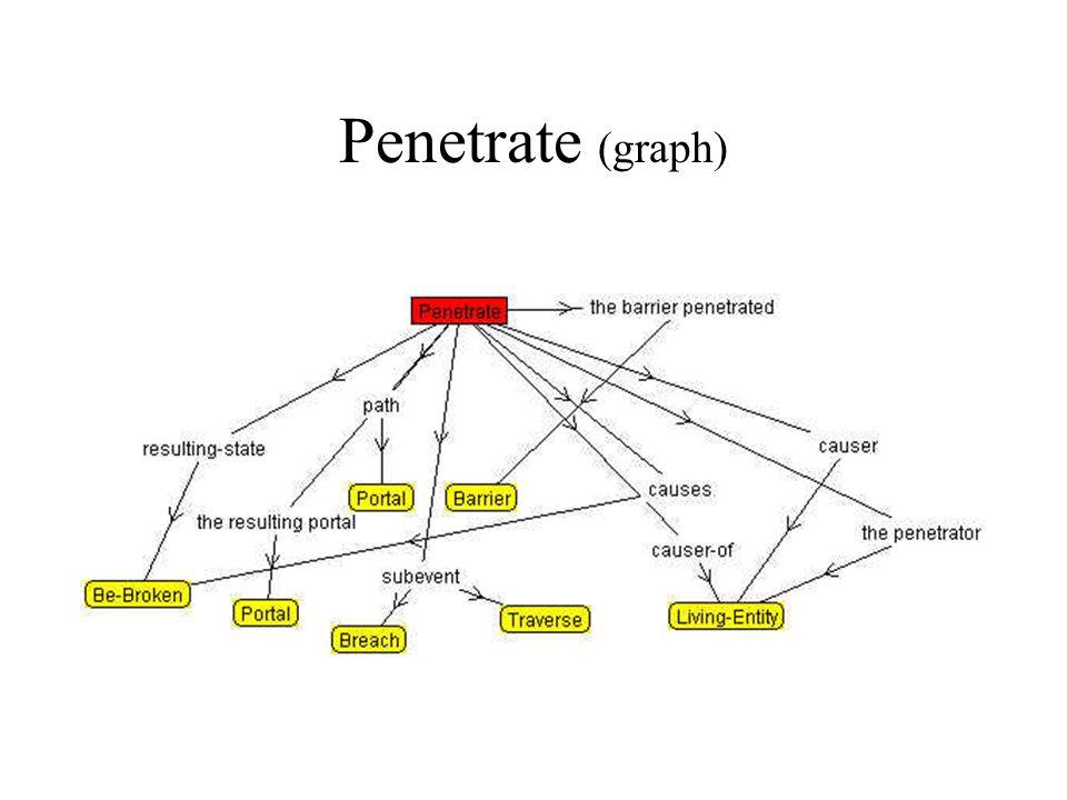 Penetrate (graph)