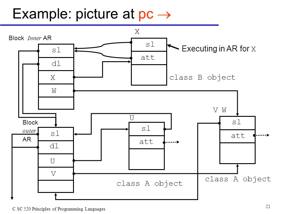 C SC 520 Principles of Programming Languages 21 Example: picture at pc  class B object class A object Executing in AR for X Block Inner AR sl dl att X W U V Block outer AR X W U V