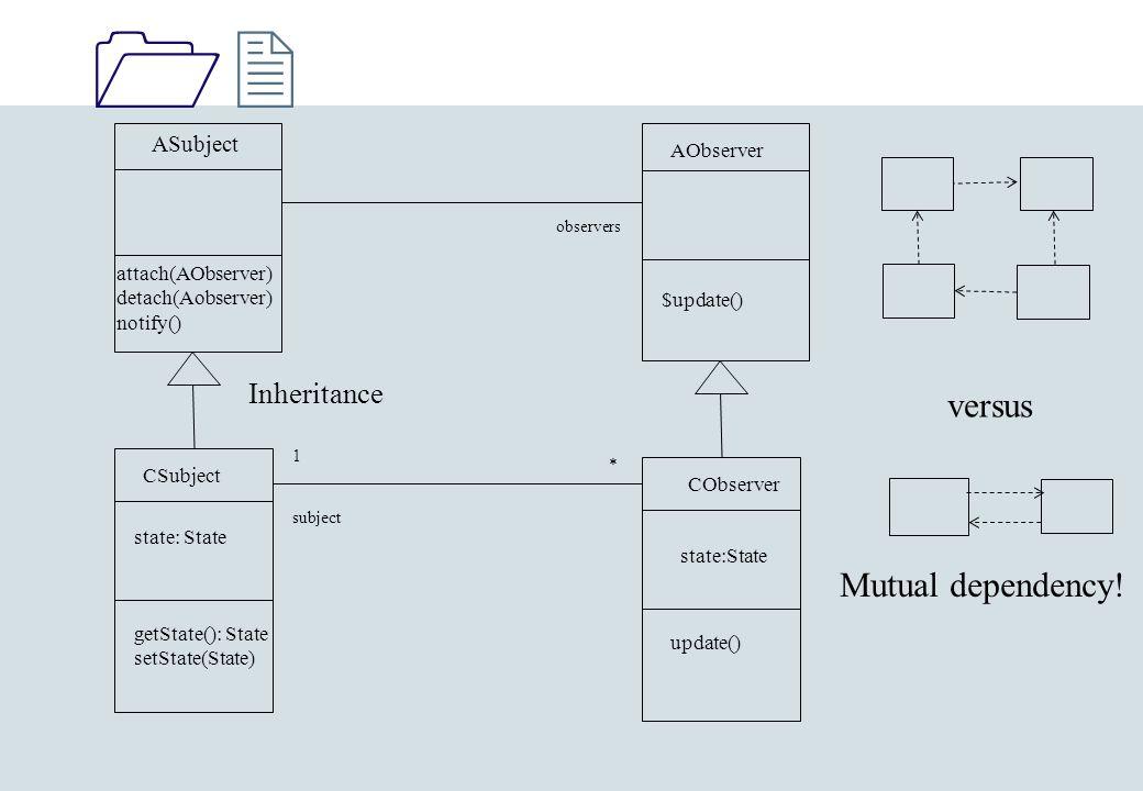 1212 ASubject attach(AObserver) detach(Aobserver) notify() AObserver $update() observers CObserver CSubject state: State getState(): State setState(State) update() 1 * subject Inheritance Mutual dependency.