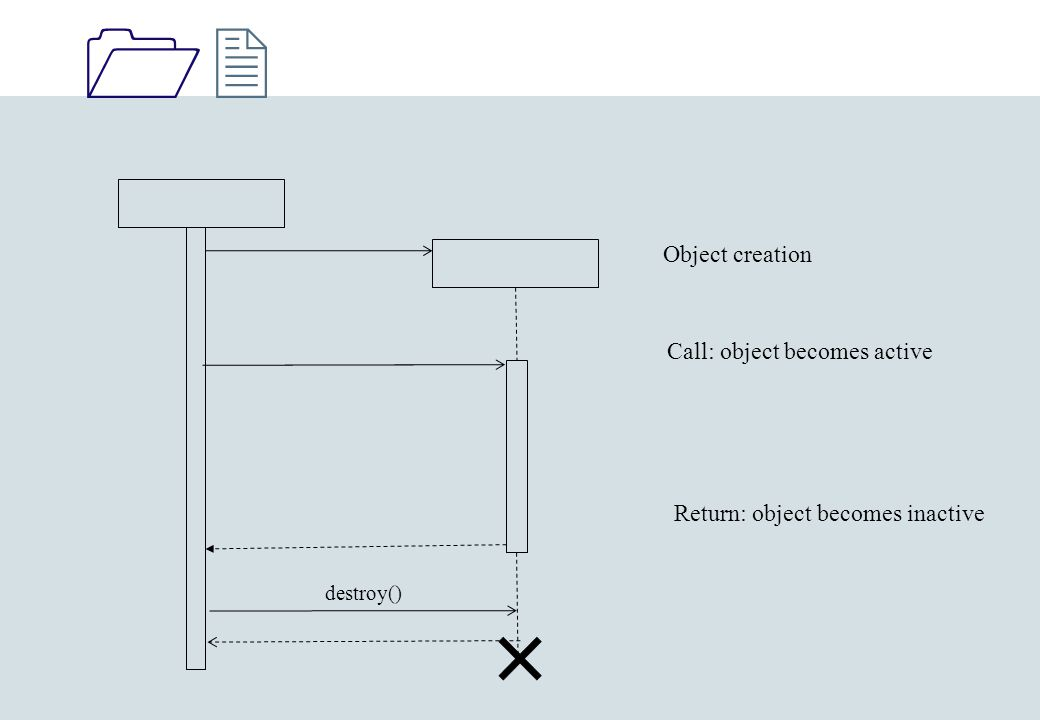 1212 Object creation Call: object becomes active Return: object becomes inactive destroy()