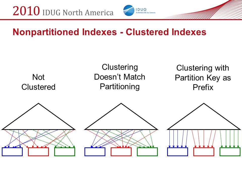 Not Clustered Nonpartitioned Indexes - Clustered Indexes Clustering Doesn't Match Partitioning Clustering with Partition Key as Prefix
