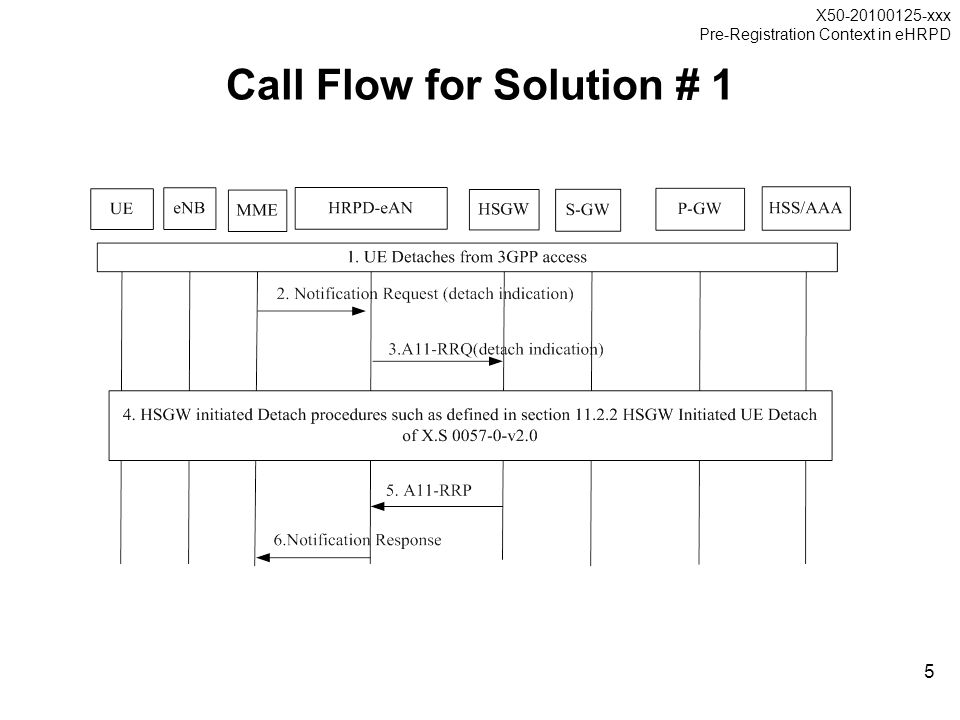 X50-20100125-xxx Pre-Registration Context in eHRPD 5 Call Flow for Solution # 1