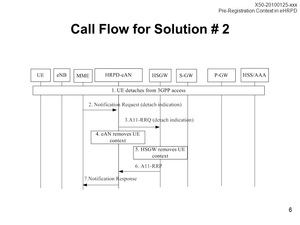 X50-20100125-xxx Pre-Registration Context in eHRPD 6 Call Flow for Solution # 2