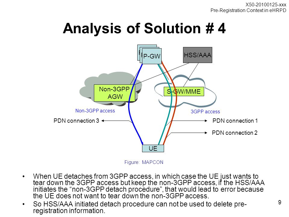 X50-20100125-xxx Pre-Registration Context in eHRPD 9 P-GW Analysis of Solution # 4 UE S-GW/MME Non-3GPP AGW 3GPP access PDN connection 1 PDN connectio