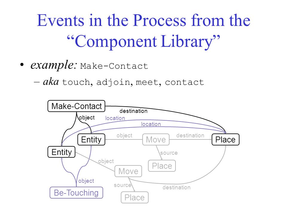 Events in the Process from the Component Library example: Make-Contact –aka touch, adjoin, meet, contact Make-Contact destination Entity Place object Be-Touching Move object Place source destination object location
