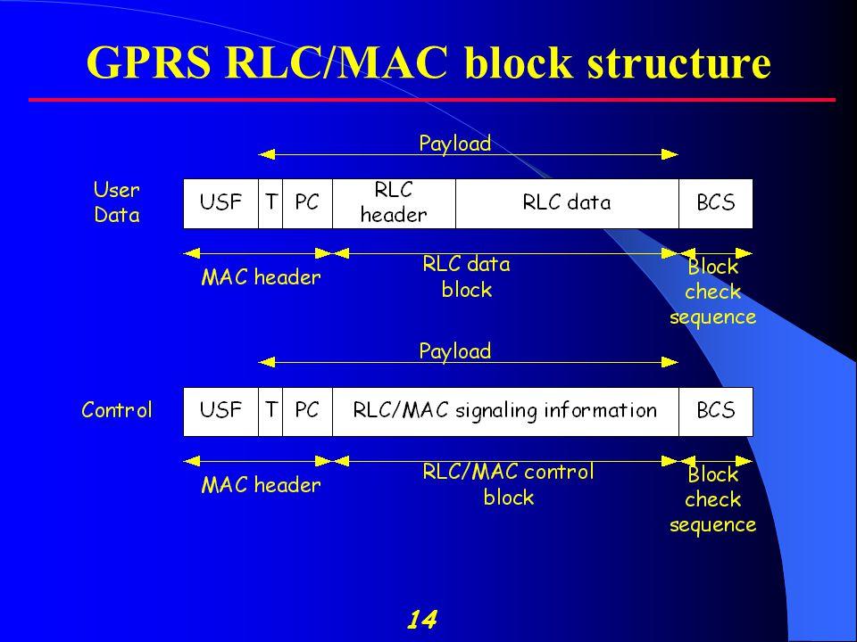 14 GPRS RLC/MAC block structure