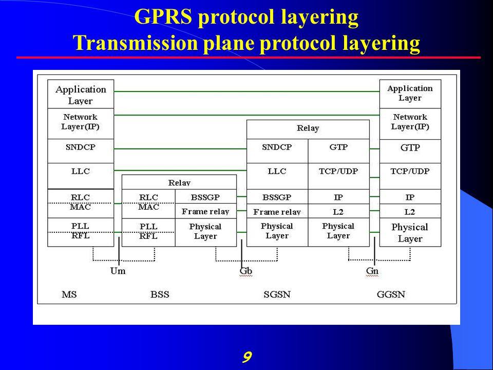 9 GPRS protocol layering Transmission plane protocol layering