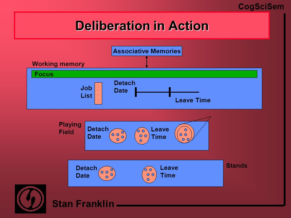 CogSciSem Stan Franklin IDA's Deliberation Create scenes –May require objects, actors, concepts, relations, frames –Organized around events Build scenarios as sequences of scenes Choose between scenarios, discarding some Using Barsalou's perceptual symbol systems as a guide