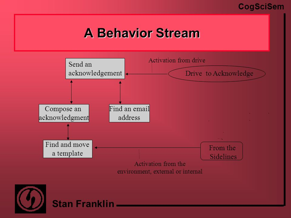 CogSciSem Stan Franklin Behavior Net in Action Behavior net templates Behavior net Side lines Playing field Stands Work Space Broadcast