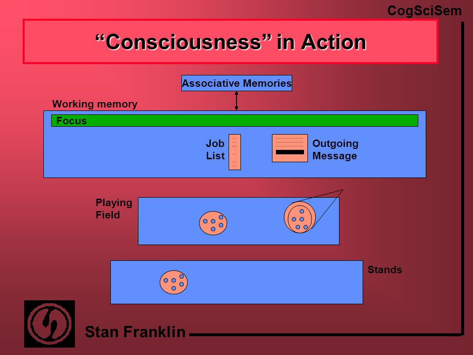 CogSciSem Stan Franklin A Behavior Stream Find and move a template Compose an acknowledgment Find an email address Drive to Acknowledge From the Sidelines Activation from drive Activation from the environment, external or internal Send an acknowledgement