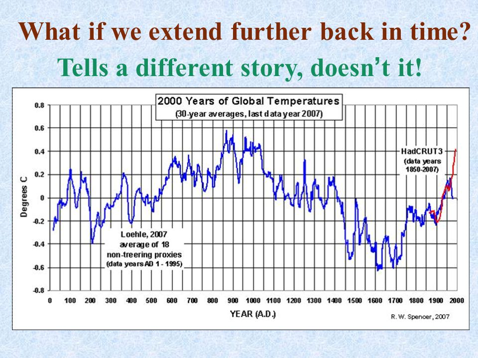 What if we extend further back in time? Tells a different story, doesn't it!