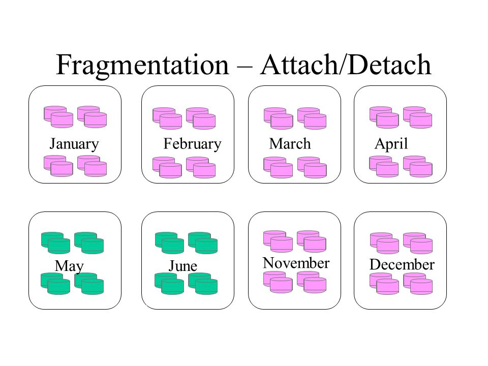 September JanuaryFebruaryMarchApril Fragmentation – Attach/Detach October November December MayJune