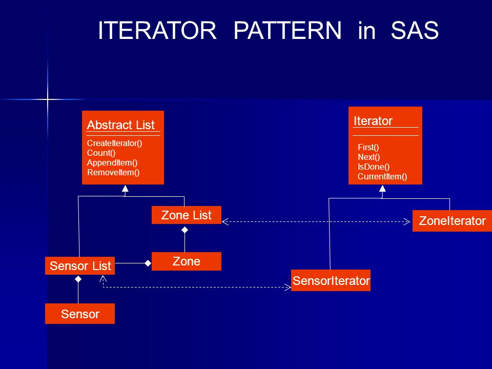 Abstract List CreateIterator() Count() AppendItem() RemoveItem() ITERATOR PATTERN in SAS Sensor List Zone List Sensor Iterator First() Next() IsDone() CurrentItem() SensorIterator ZoneIterator Zone