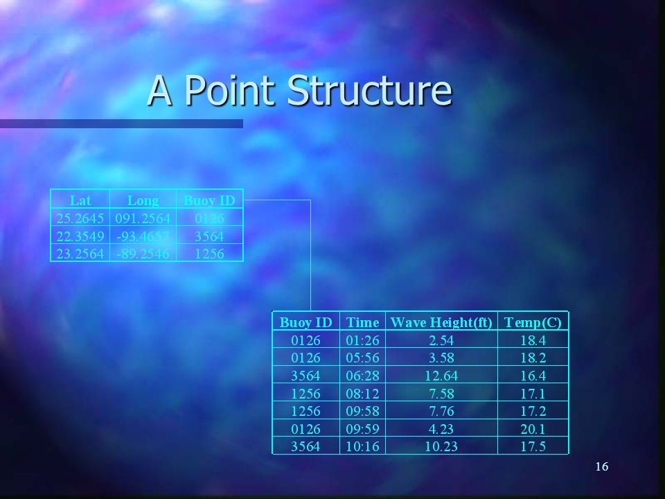 16 A Point Structure