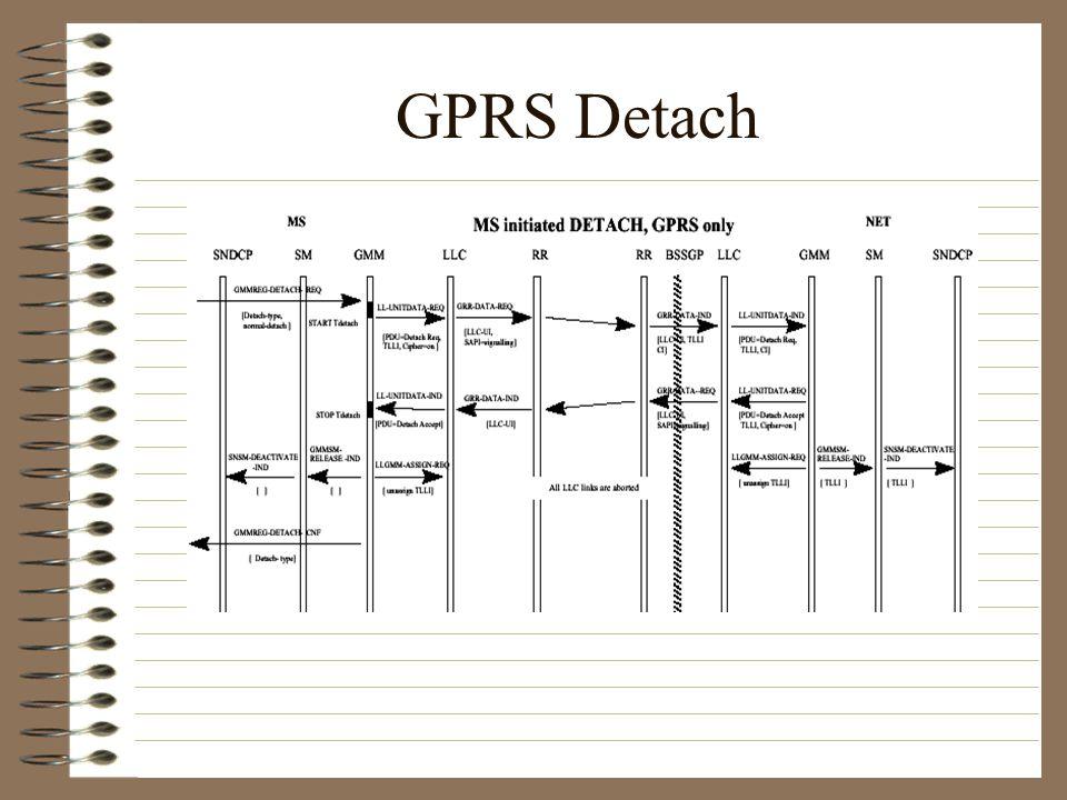 GPRS Detach