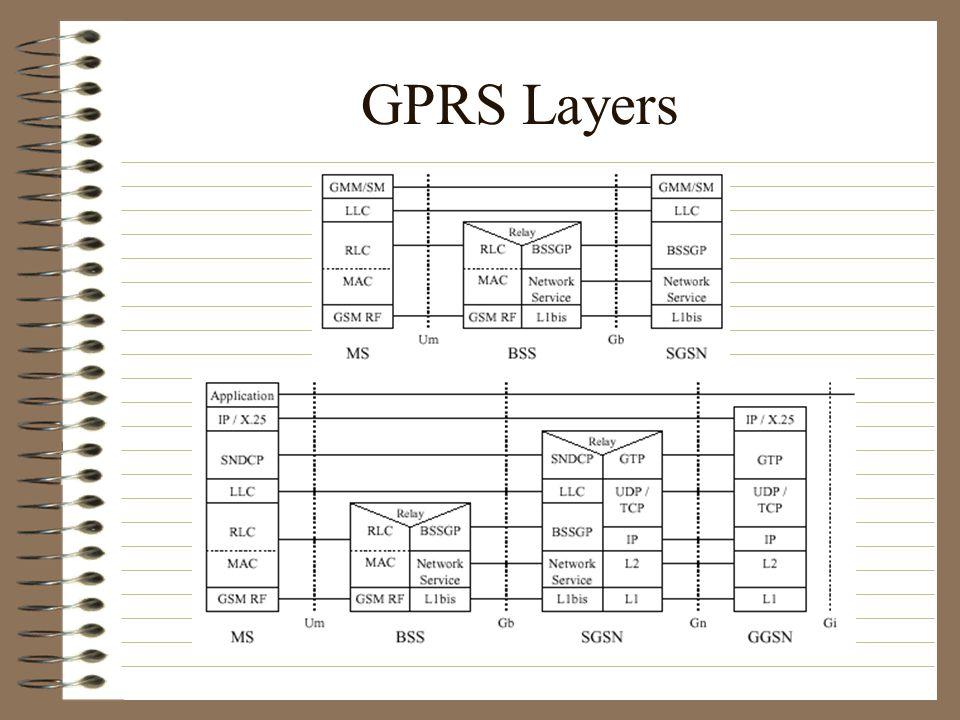 GPRS Layers