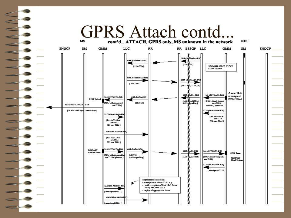 GPRS Attach contd...