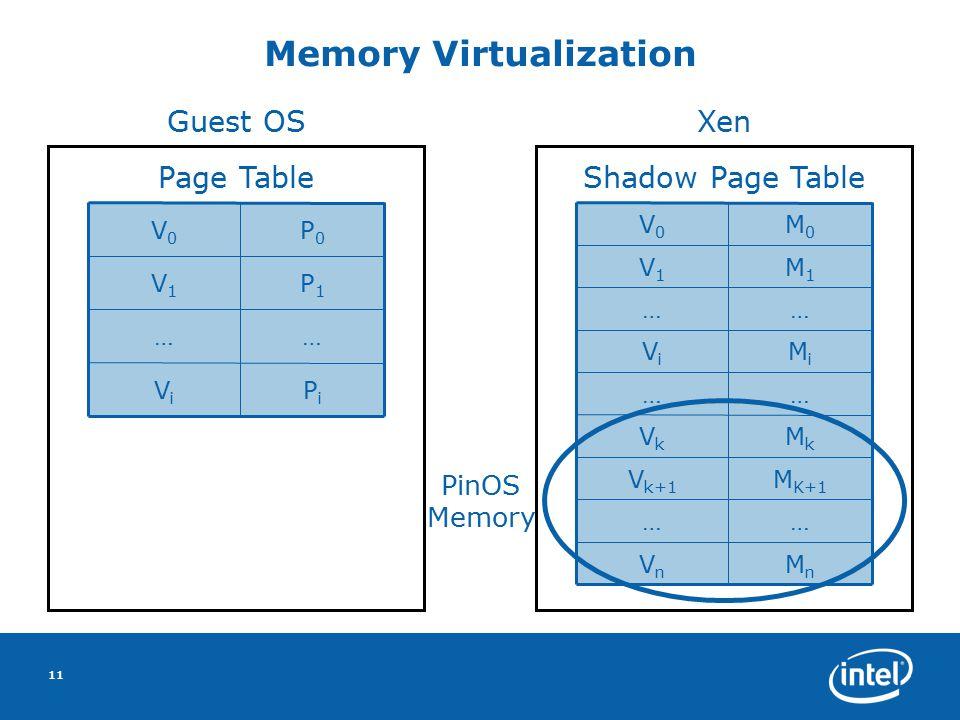 11 Memory Virtualization PiPi ViVi …… P1P1 V1V1 P0P0 V0V0 MnMn VnVn …… M K+1 V k+1 MkMk VkVk …… MiMi ViVi …… M1M1 V1V1 M0M0 V0V0 Page Table Guest OS S