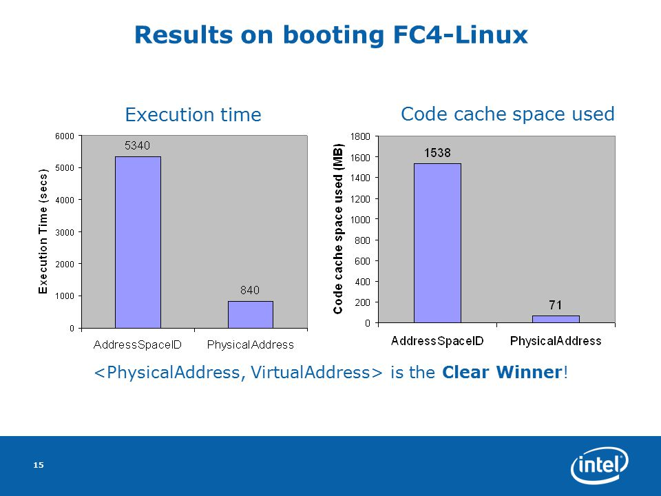 15 Results on booting FC4-Linux is the Clear Winner! Execution time Code cache space used