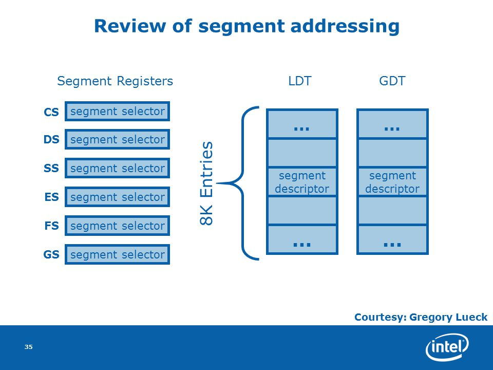 35 Review of segment addressing CS DS segment selector SS segment selector ES segment selector FS segment selector GS segment selector Segment Registe
