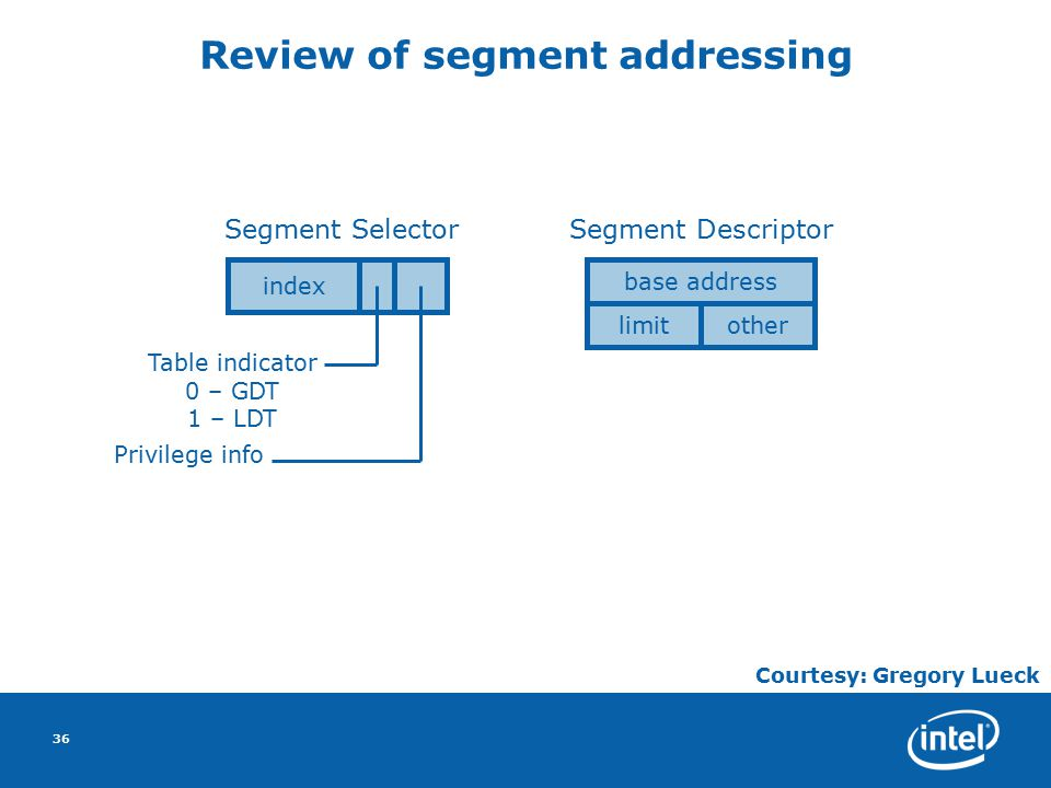 36 Review of segment addressing index Table indicator 0 – GDT 1 – LDT Privilege info Segment Selector base address limitother Segment Descriptor Courtesy: Gregory Lueck