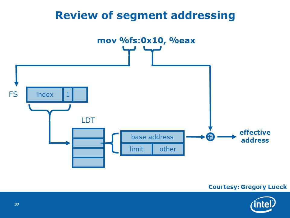 37 Review of segment addressing index1 FS base address limitother LDT + mov %fs:0x10, %eax effective address Courtesy: Gregory Lueck