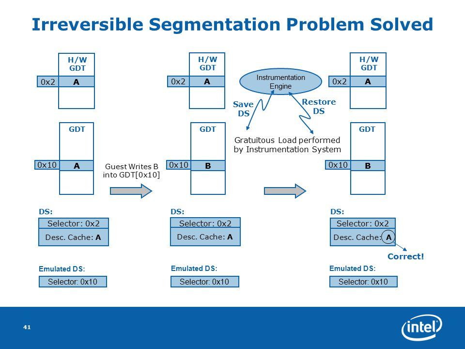 41 Irreversible Segmentation Problem Solved Instrumentation Engine GDT A 0x10 B GDT B 0x10 GDT Selector: 0x2 Desc. Cache: A DS: Selector: 0x2 Desc. Ca