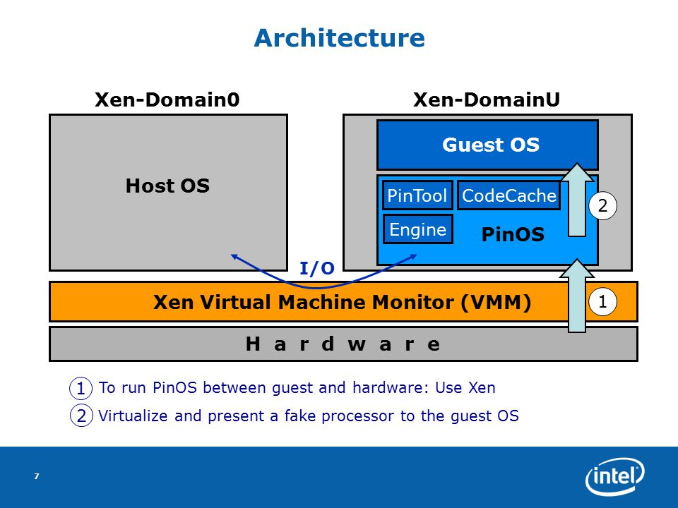 8 Xen 3.0 - A Convenient Environment  Uses Intel VT to run unmodified operating systems  Open-source availability  We modify Xen 3.0 to customize for PinOS purposes:  Steal physical and virtual memory for PinOS  Provide I/O services to PinOS  Hijack initial control of guest domain  Perform PinOS attach/detach  Provides support for debugging PinOS