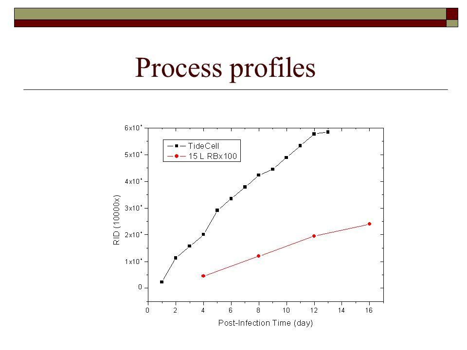 Process profiles