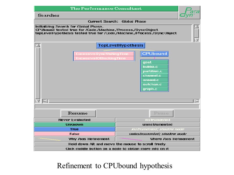Refinement to CPUbound hypothesis