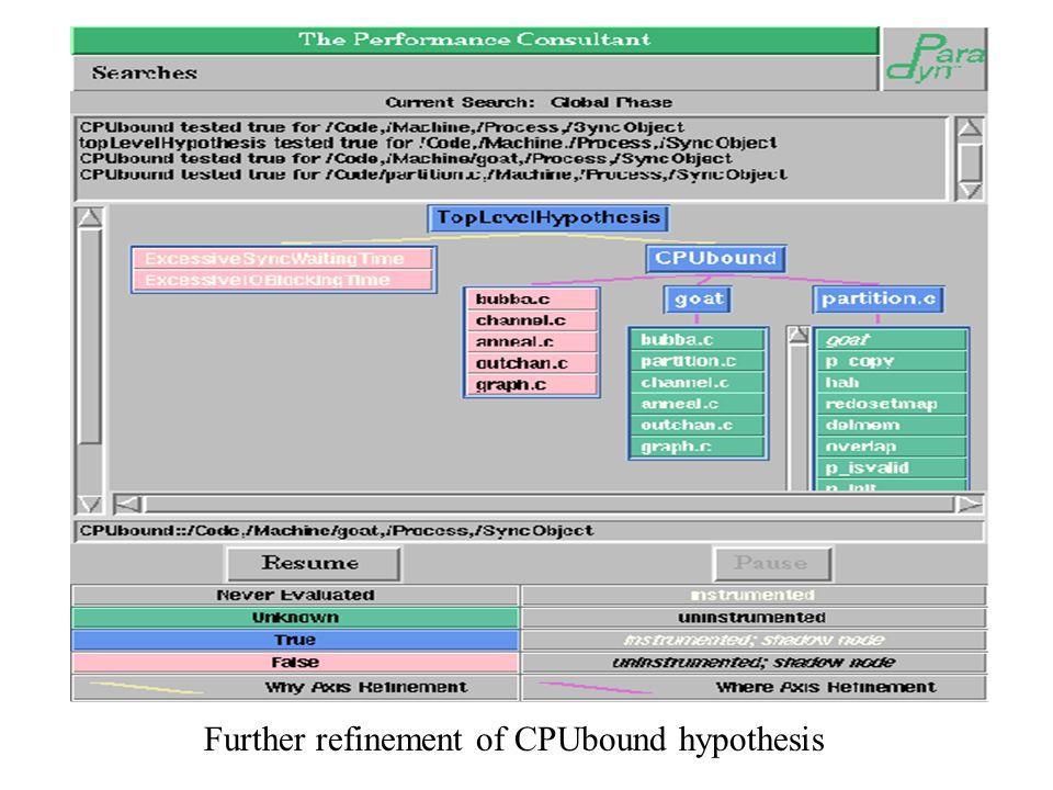Further refinement of CPUbound hypothesis