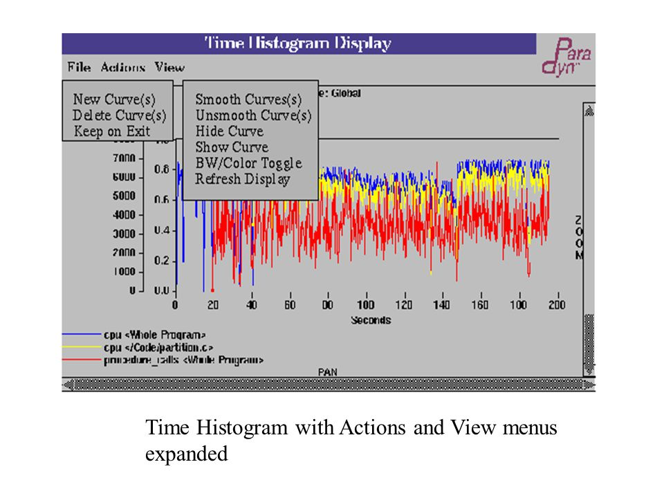 Time Histogram with Actions and View menus expanded