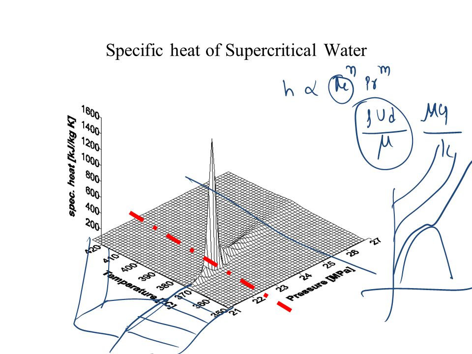 Specific heat of Supercritical Water