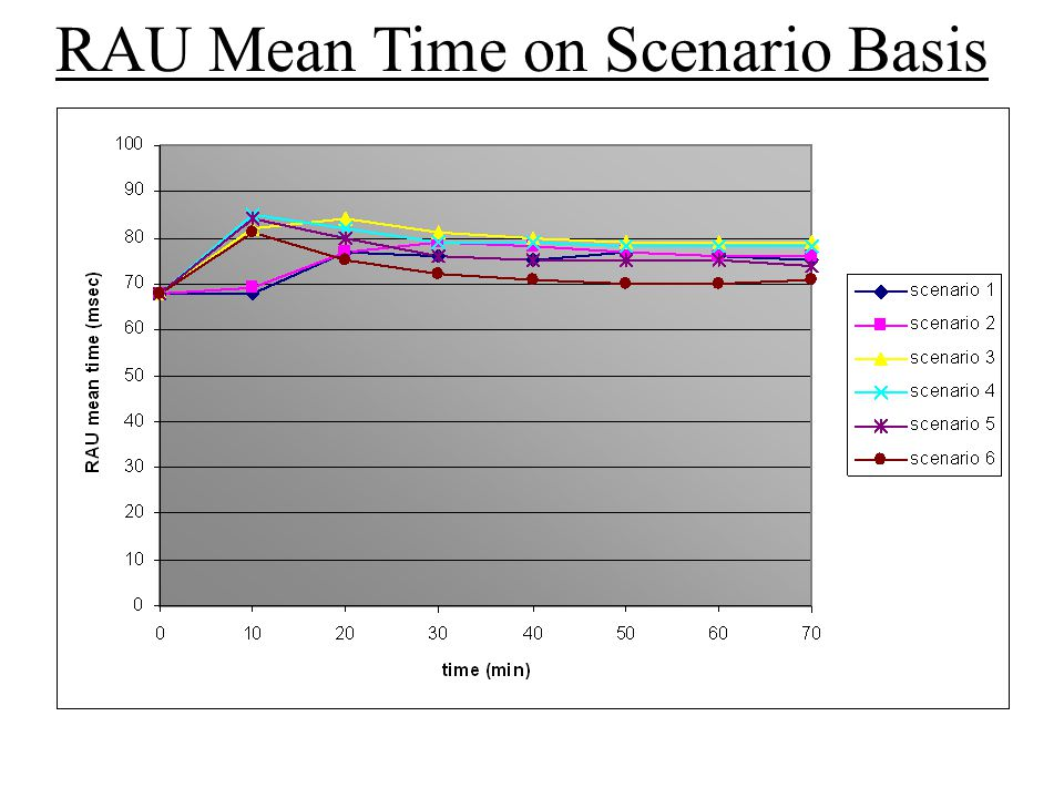 RAU Mean Time on Scenario Basis