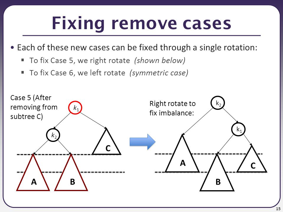 15 Fixing remove cases Each of these new cases can be fixed through a single rotation:  To fix Case 5, we right rotate (shown below)  To fix Case 6, we left rotate (symmetric case) k1k1 C A k2k2 B Right rotate to fix imbalance: k1k1 C A k2k2 B Case 5 (After removing from subtree C)