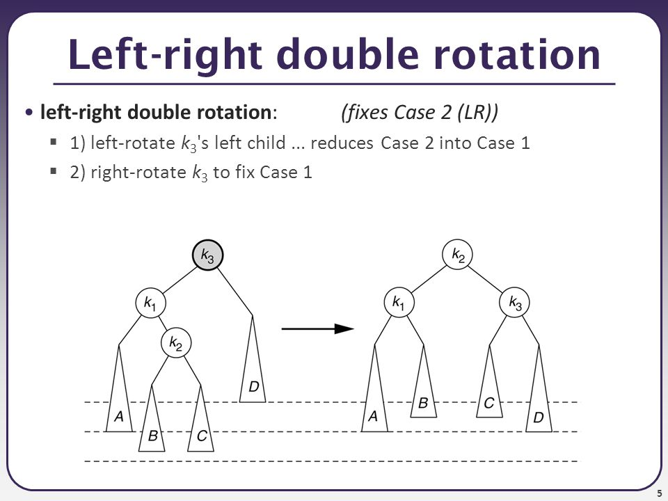 5 Left-right double rotation left-right double rotation:(fixes Case 2 (LR))  1) left-rotate k 3 's left child... reduces Case 2 into Case 1  2) righ