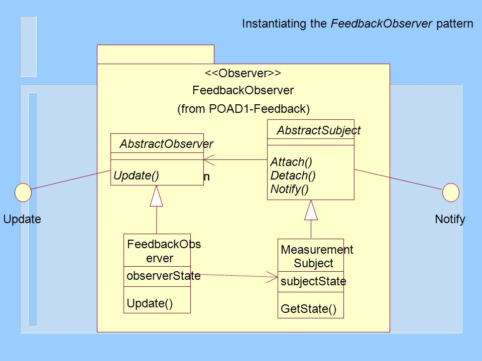 UpdateNotify FeedbackObserver (from POAD1-Feedback) > Measurement Subject subjectState GetState() FeedbackObs erver observerState Update() AbstractObs