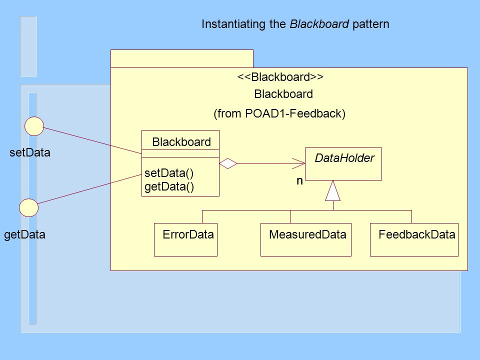 Blackboard (from POAD1-Feedback) > Blackboard setData() getData() DataHolder getData setData nn ErrorDataMeasuredDataFeedbackData Instantiating the Bl