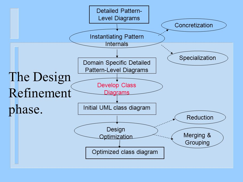 Instantiating Pattern Internals Domain Specific Detailed Pattern-Level Diagrams Specialization Concretization Develop Class Diagrams Initial UML class