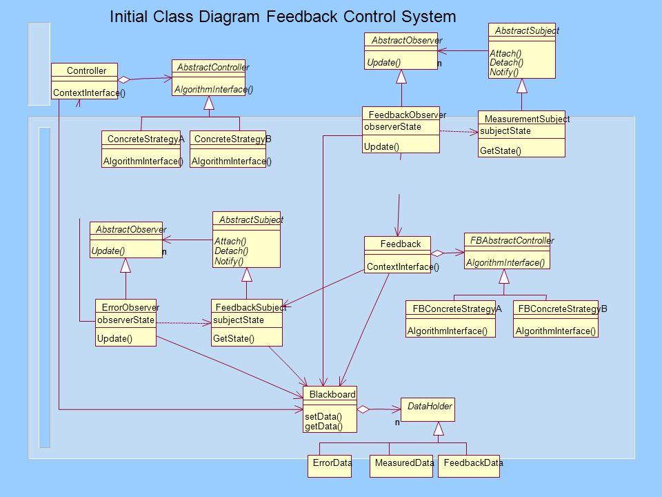 Initial Class Diagram Feedback Control System