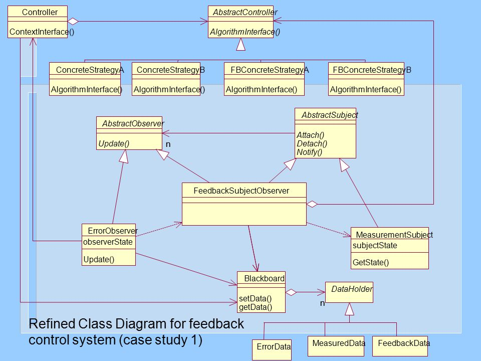 Refined Class Diagram for feedback control system (case study 1)