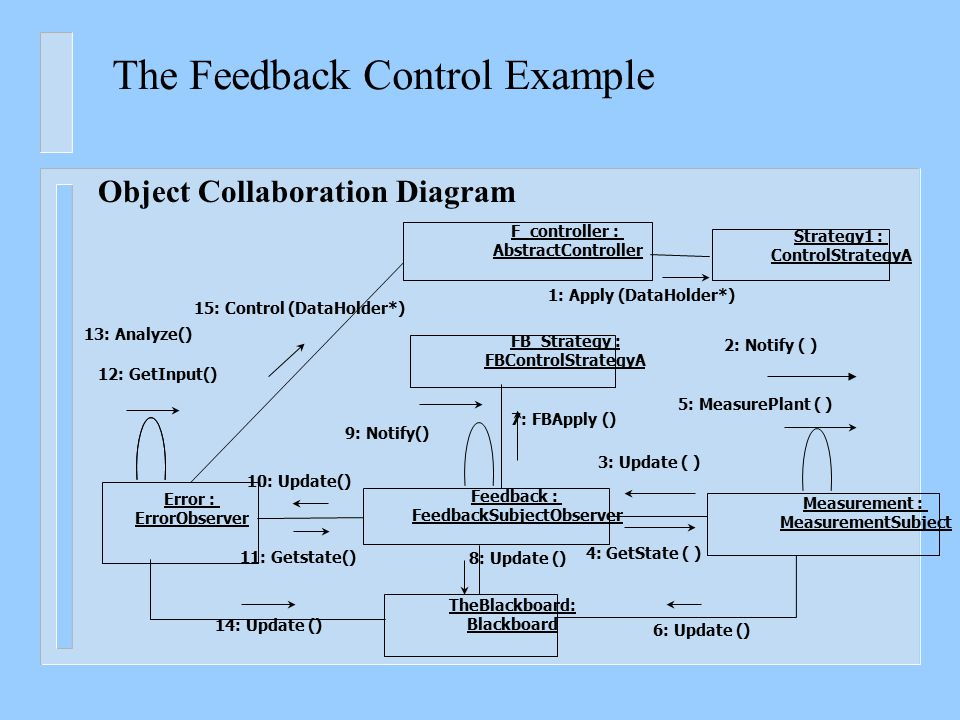 The Feedback Control Example Object Collaboration Diagram Measurement : MeasurementSubject Error : ErrorObserver F_controller : AbstractController Str