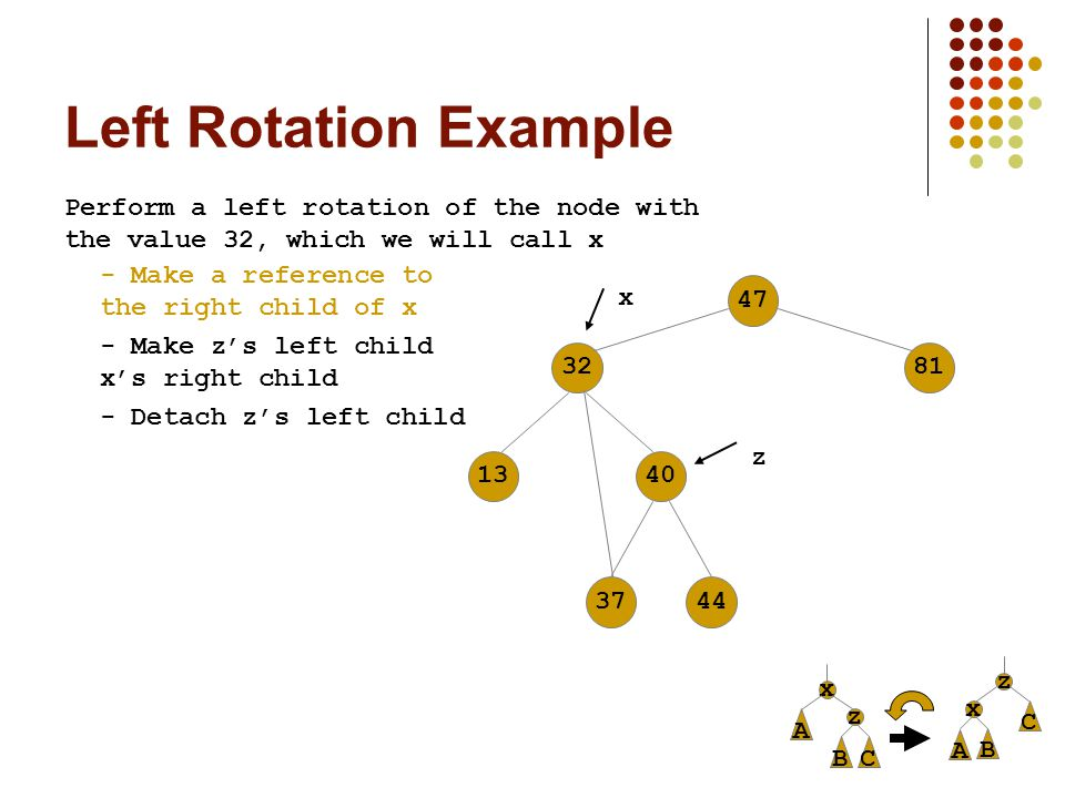 Left Rotation Example Perform a left rotation of the node with the value 32, which we will call x 47813213403744 - Make a reference to the right child of x z - Make z's left child x's right child - Detach z's left child x x z A C B z A C B x